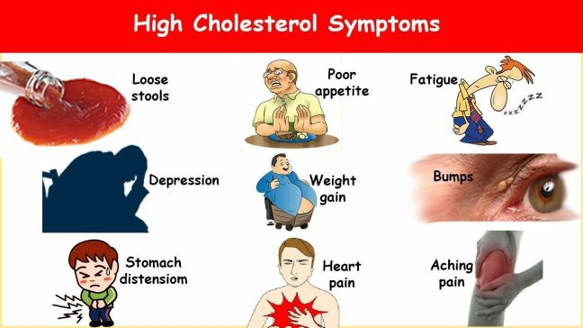 High Cholesterol Symptoms, Signs, Causes & Treatments and solutions/WorldCreativities
